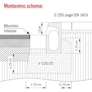 Kerbdrain C250 montavimas
